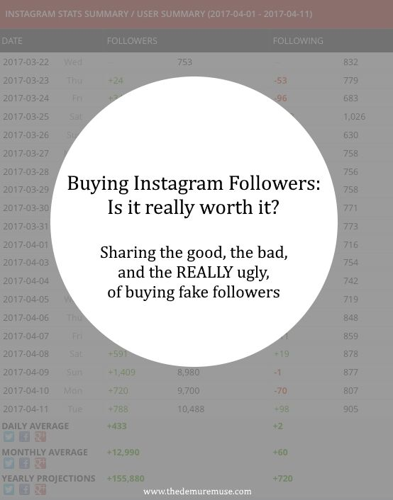 Buying Instagram Followers: Is it really worth it?