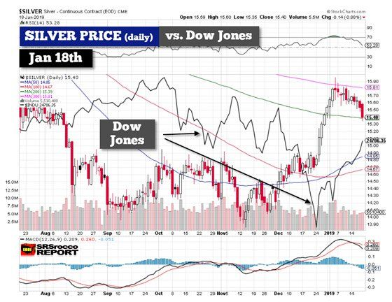 The Silver Price And Broader Markets