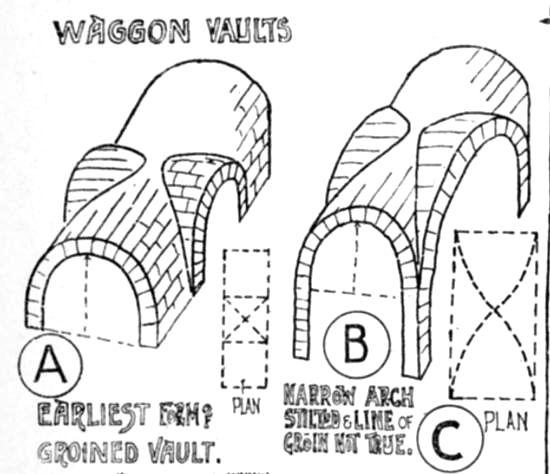 Roman Architecture Vault transverse arches architecture | transverse arch architecture left