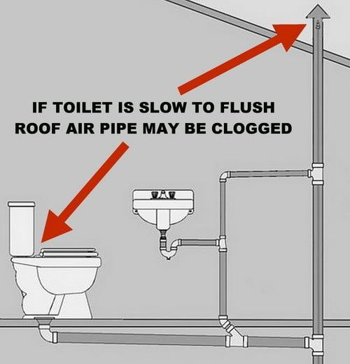 Toilet Is Not Clogged But Drains Slow And Does Not Completely Empty When Flushed Toilet Drain Clogged Toilet