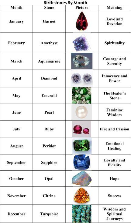 gemstone chart: