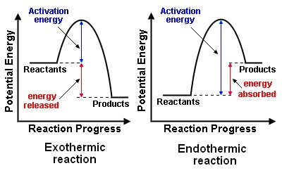 Reactions In Which Energy Is Released Are Exothermic Reactions And Those That Take In Heat Energy Are E Exothermic Reaction Chemistry Lessons Science Chemistry
