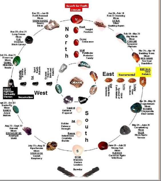 starseeds.net701 x 785 · jpegNative American Medicine Wheel Meaning  So it is a symbolic map or chart that could be carried about and set ... Medicine wheels, or sacred hoops, are either a symbol of indigenous North American culture and religion, or stone monuments related to this symbol.imgarcade.com