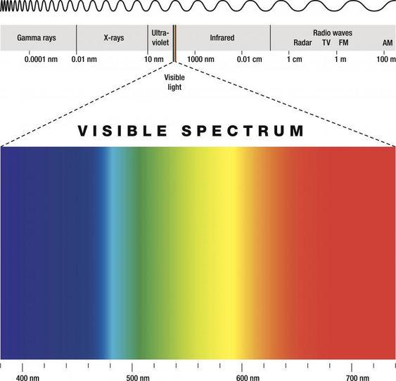El espectro visible de luz - VIX