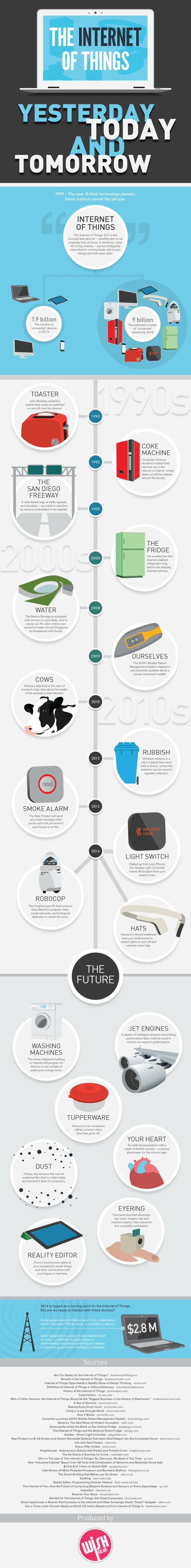 The Internet of Things: Yesterday, Today and Tomorrow #infographic #IOT #Technology