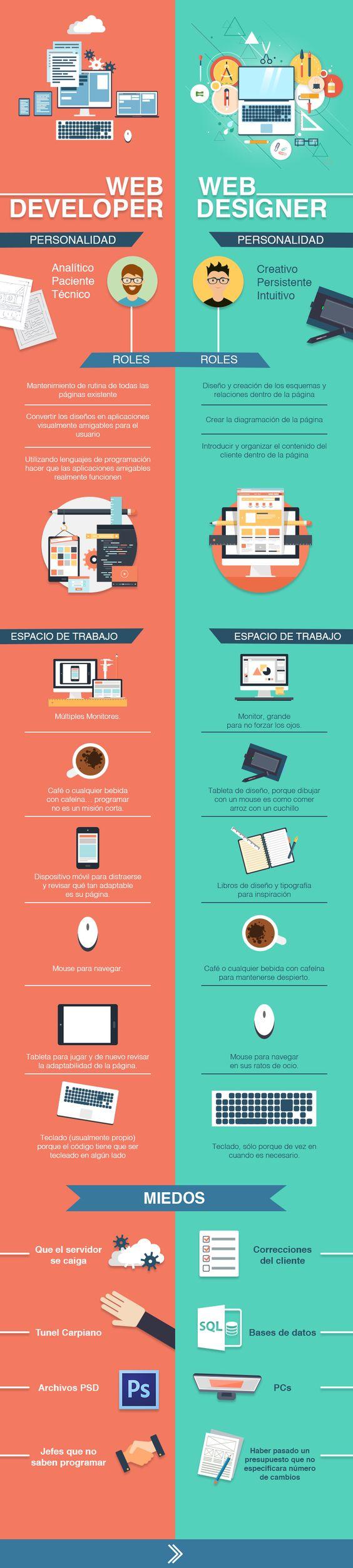 Diferencias entre un desarrollador y un diseñador web #infografia #infographic #design: