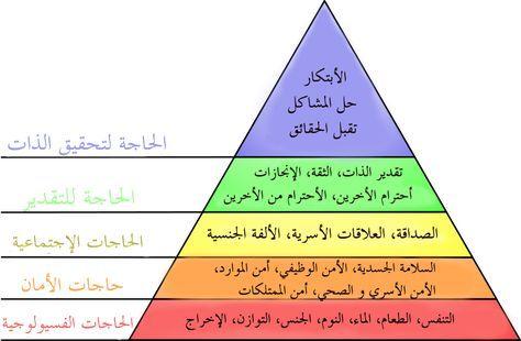 نتيجة بحث الصور عن هرم ماسلو 2017 صور Maslow S Hierarchy Of Needs Operations Management Learning