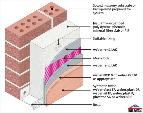 Insulation how to apply and facades on pinterest for Stone wall insulation
