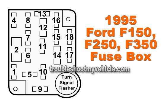 1995 Ford F150, F250, F350 Fuse Box Fuse Location and