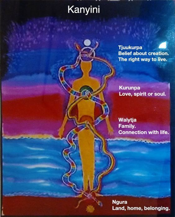 Kanyini Energy Lines. This is from Uncle Bob Randall, who is Anangu, who are the custodians of Uluru. This picture could easily be confused with Kundalini and the Chakras. Kanyini is part of Tjukurrpa. This is the same as Dharma. It is the Law which binds everything in creation to everything else. This is just an observation I made myself, since I am a devotee of Shiva, as well as an Aboriginal woman who understands the Law of Tjukurrpa through her ancestors. Merindah Warrawirra Gurawuy.