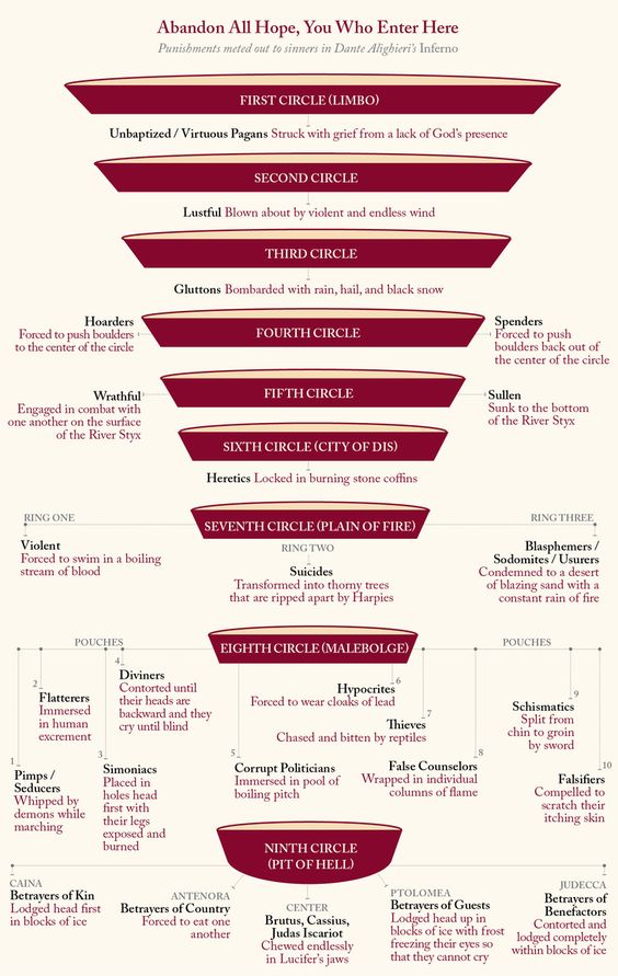 Infographic of Dante's Inferno and what happens in each ring (via @laphamsquart)