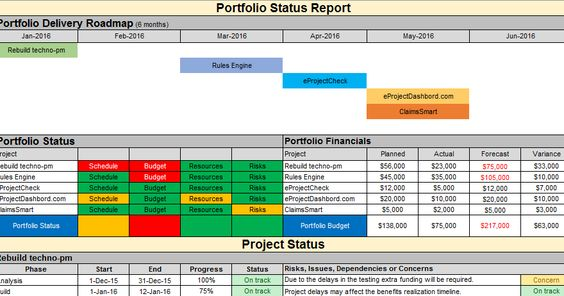 Multiple Project Status Report Template can be used report on a - status report template
