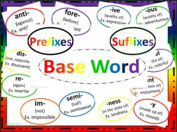 Prefixes and Suffixes Poster Set - MIXED BASIC COLORS -This set of posters can by utilized in many ways. One of the most effective ways is to display the posters on the wall above something such as a white board after introducing each affix. Thus the students have a resource they can see and use daily. This packet includes: 2 baseword posters (2 pages wide each so needs assembling) 2 Prefix title posters 20 prefix posters 2 Suffix title posters 22 suffix posters 6 blank extra posters