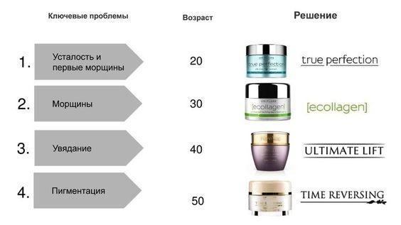 Обновленная серия NovAge True Perfection от Орифлэйм: 4 тыс изображений найдено в Яндекс.Картинках: