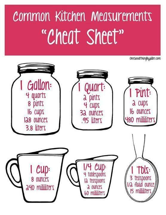 Measurement Cheat Sheet: