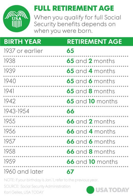 Full Retirement Age Is A Magic Number For Social Security Benefits Financialsecurity Social Security Benefits Retirement Age Retirement Advice