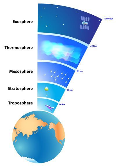 Layers of Earth's Atmosphere visual