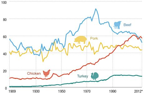 U.S. meat consumption per person, in pounds