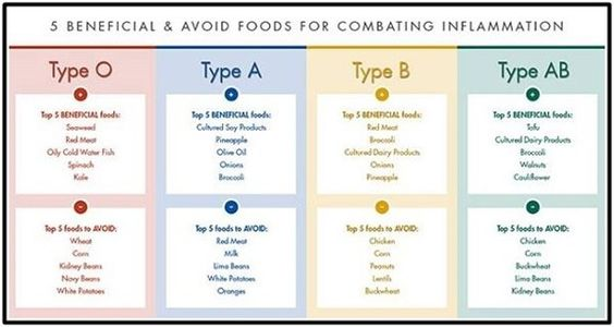 THE BLOOD TYPE DIET CHART!!!