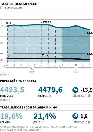 Expresso | O estado da nação em 12 gráficos