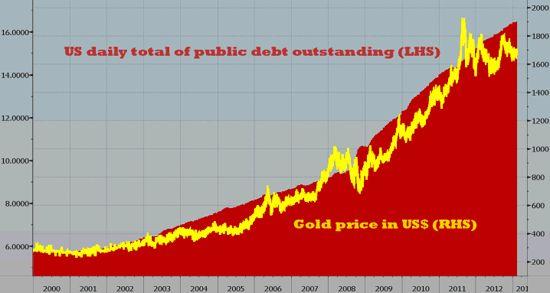 gold price against us debt: