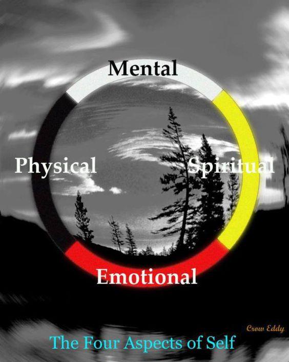 Los cuatro aspectos del yo
