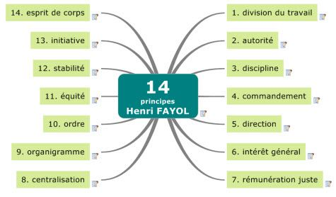 fourteen principles of henri fayol