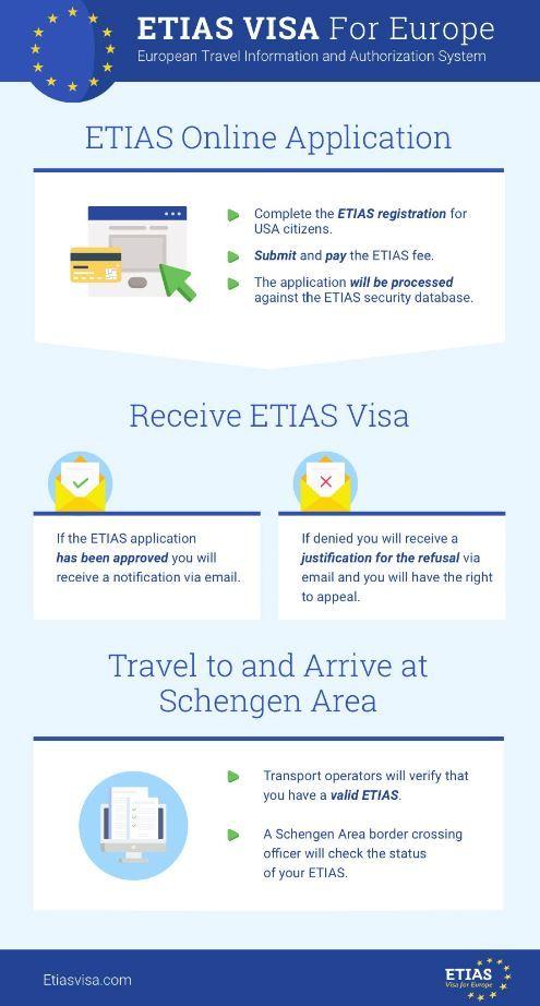Schengen National Visa Application Form
