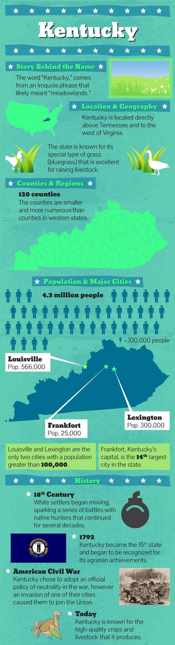 #Kentucky #facts at http://www.mapsofworld.com/pages/usa-fast-facts/us-states/kentucky-fast-facts/