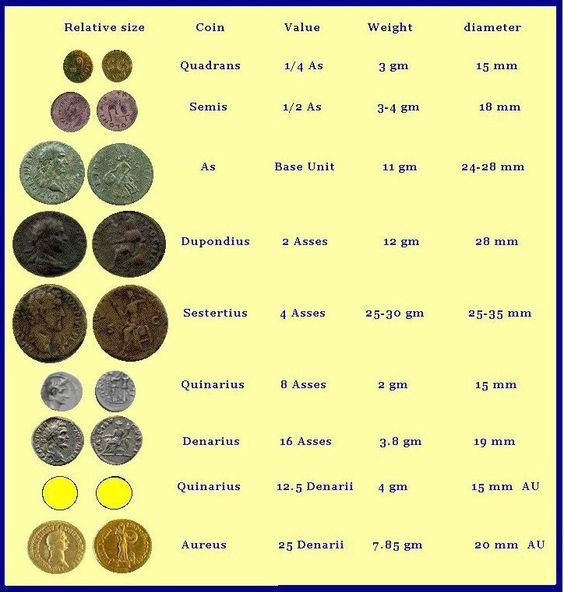 dating ancient roman coins Klawans, zander h reading and dating roman imperial coins new york: books about roman and other ancient coins books by the popular author michael grant.