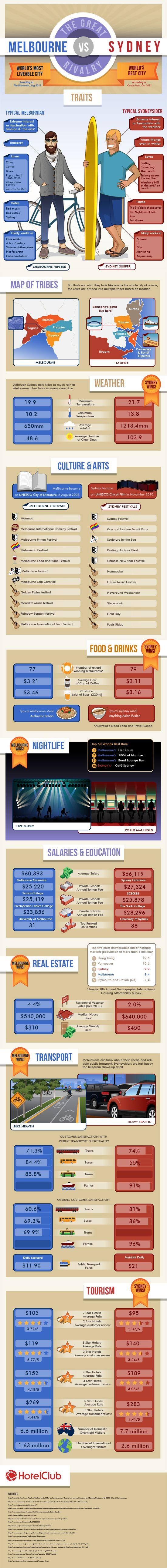 Sydney vs Melbourne Infographic - Hotelclub