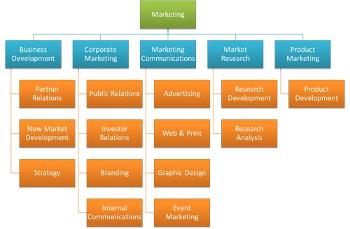 Category management - Business