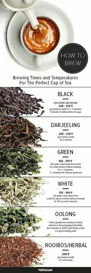 This is a great chart!  It shows how to brew certain teas. You can always under or over steep, depending on your liking. That's what I love so much about teas.