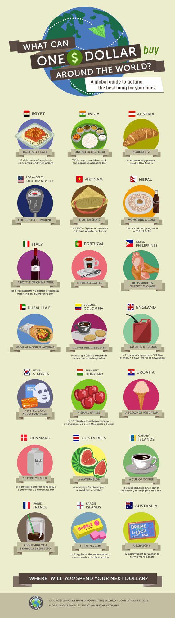 L'infographie du jour : que mange-t-on pour un dollar dans plusieurs pays du... - Grazia