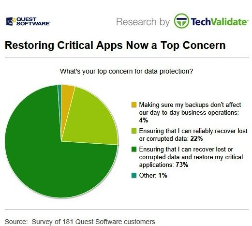restoring critical apps a top concern