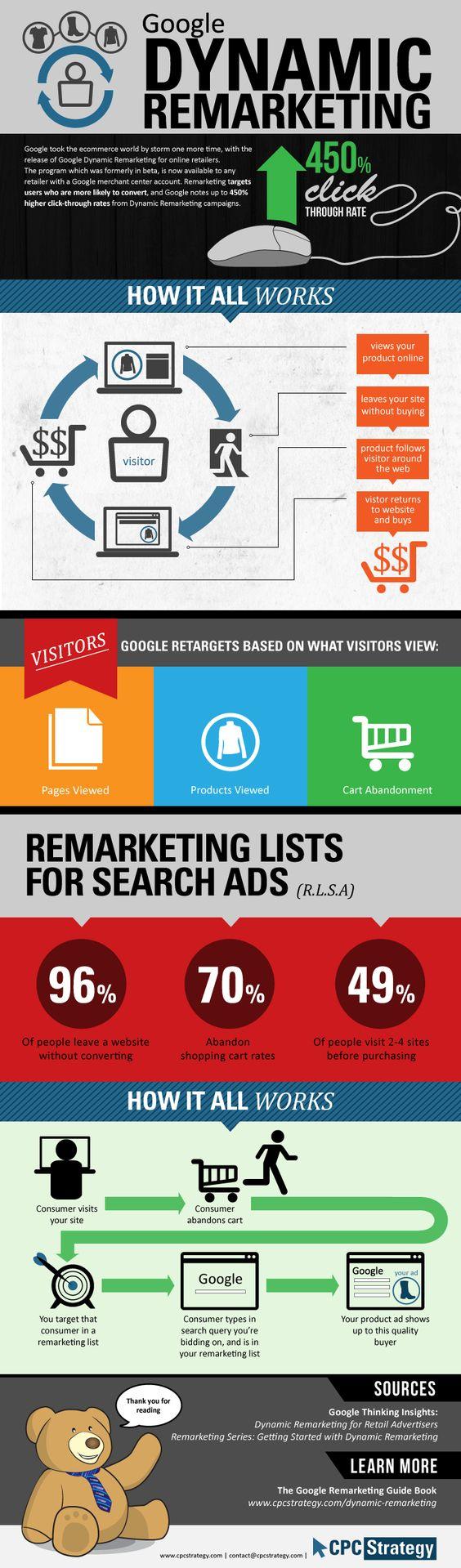 Google Dynamic Remarketing [Infographic] including RLSA