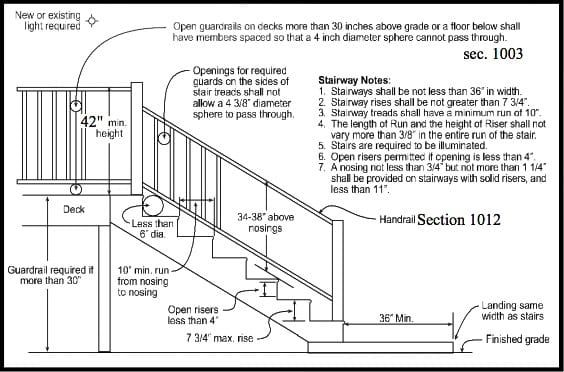 Deck Railing Code Requirements San Diego Cable Railings Deck Railings Exterior Stairs Deck Railing Height