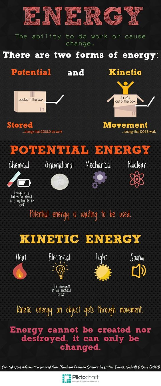 Energy Anchor Chart - by Kirsty Moodie-- fantastic representation