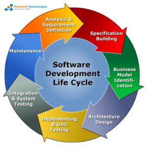 software development life cycle produce a model for the development and life cycle management of software development. http://www.rationaltechnologies.com/