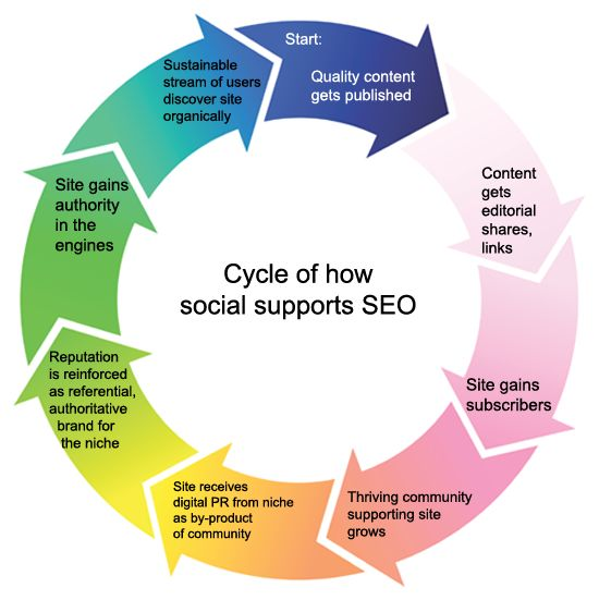 Cycle of how #Social Supports #SEO