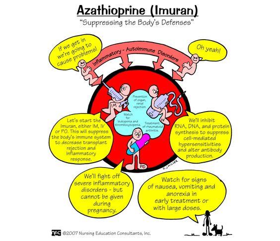 Azathioprine (Imuran) Dosage