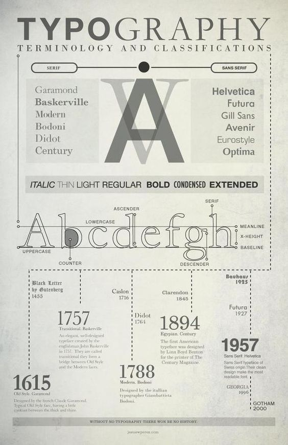 typography type design and history on pinterest