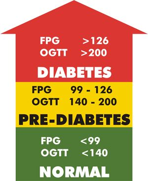 People With Pre-Diabetes Can Prevent Diabetes With Glucose