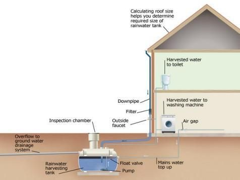 Learn The Basics Of Large Scale Rainwater Collection Systems And Compare The Pros Rain Water Collection Diy Rain Water Collection Rain Water Collection System