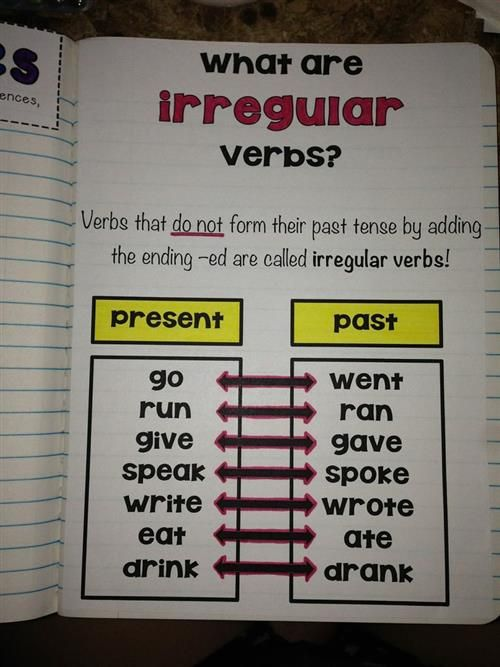 5th Grade / Language Arts Interactive Notebook