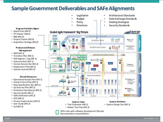 Image Result For Agile Delivery Plan Slices  Agile