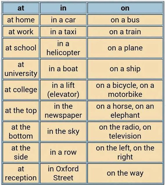 Prepositions. Learning how to use prepositions of place using at in on English lesson.