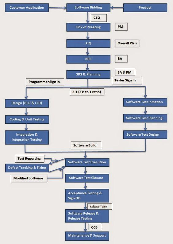 Integrating SDLC and Software Testing Process