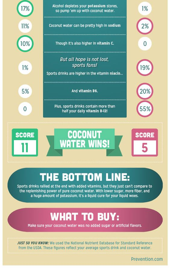 Coconut Water vs. Sports Drink Part 2