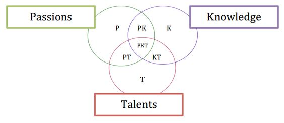 The PKT+ Needs Analysis: Helping students find their spark